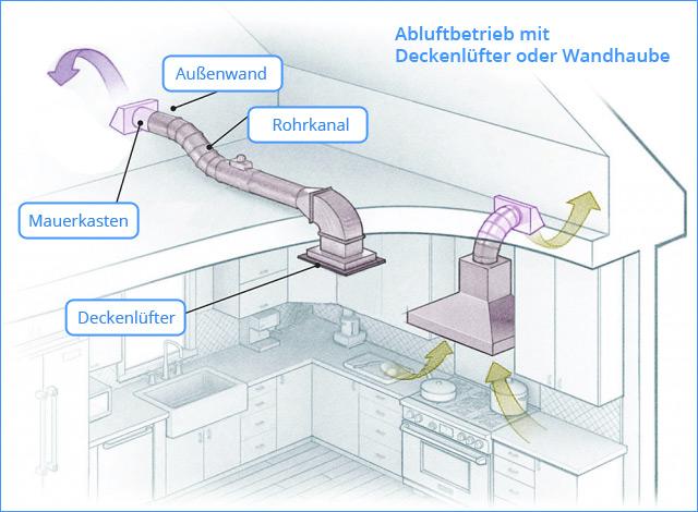 abluftbetrieb-dunstabzugshaube