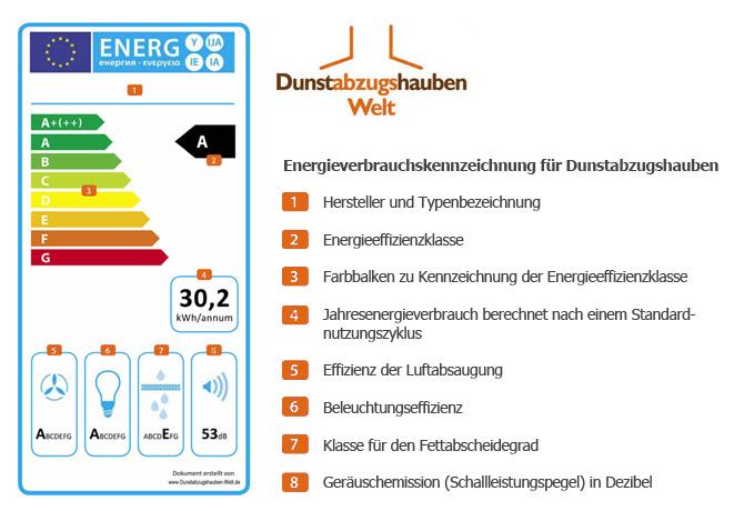 Energieeffizienzklasse-Erl-uterung